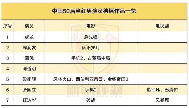 150位中国当红男演员一览表,大陆实力派男演员二十强