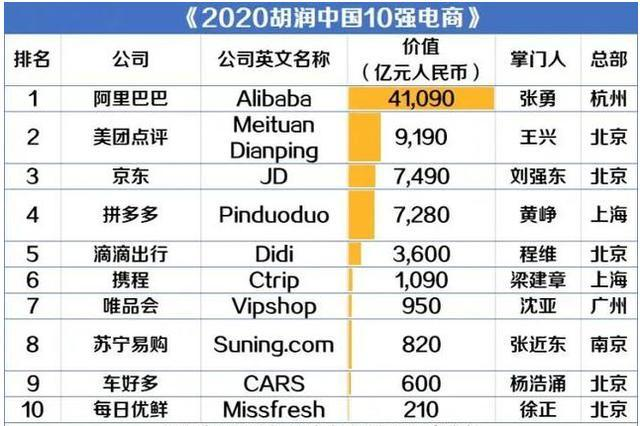 2020胡润中国10强电商榜单,阿里巴巴以4.1万亿价值排名第一
